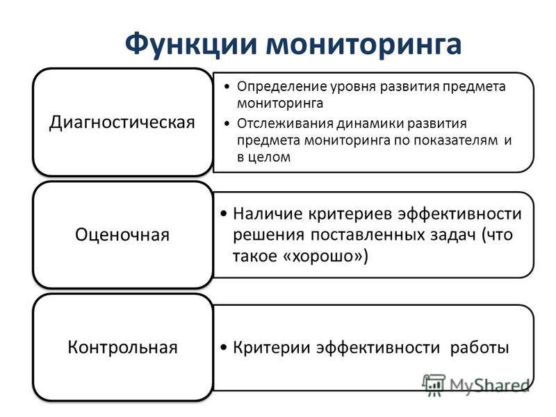 Функции мониторинга Определение уровня развития предмета мониторинга Отслеживания динамики развития предмета мониторинга по показателям и в целом Диагностическая Наличие критериев эффективности решения поставленных задач (что такое «хорошо») Оценочна