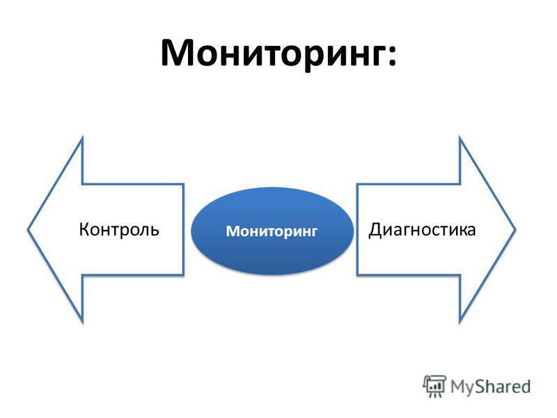 Мониторинг: Контроль Диагностика Мониторинг