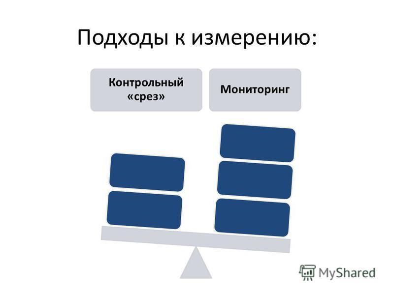 Подходы к измерению: Контрольный «срез» Мониторинг