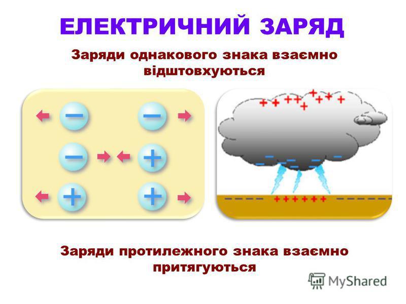 ЕЛЕКТРИЧНИЙ ЗАРЯД Заряди однакового знака взаємно відштовхуються Заряди протилежного знака взаємно притягуються