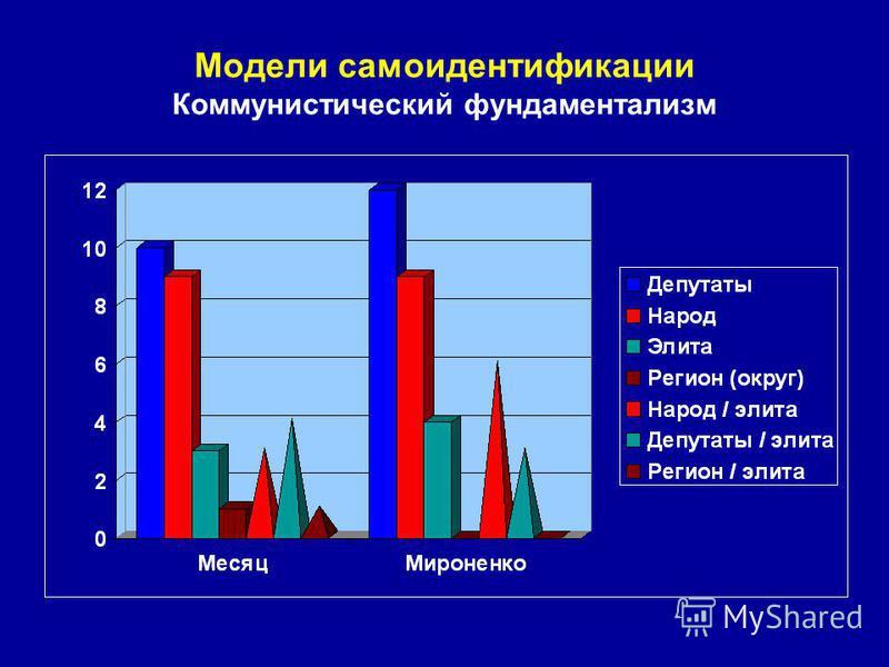 Модели самоидентификации Коммунистический фундаментализм