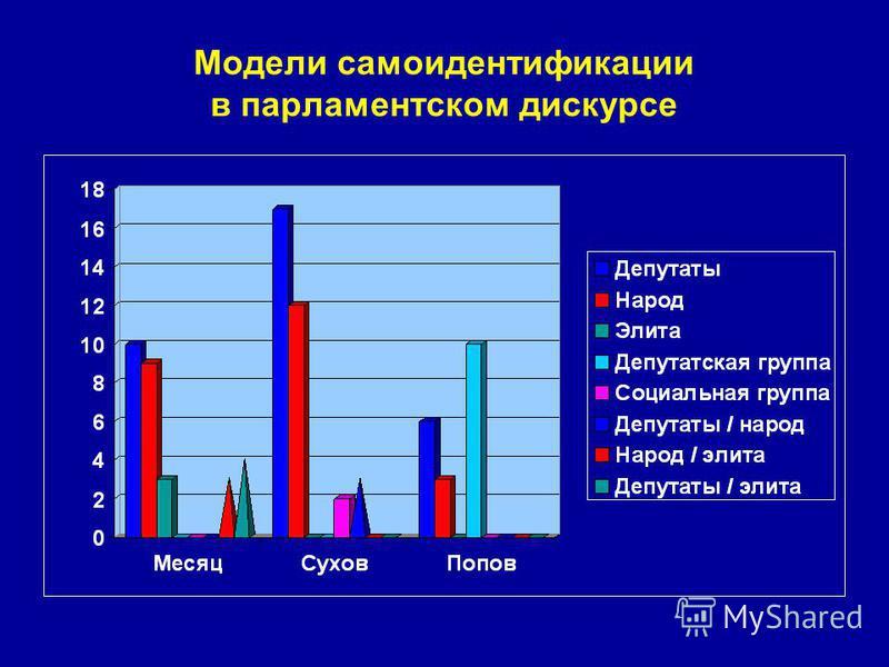 Модели самоидентификации в парламентском дискурсе
