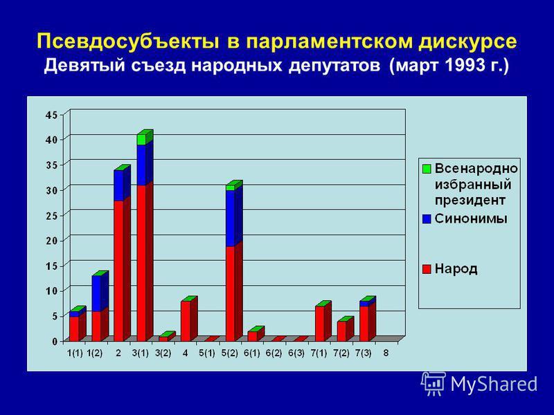 Псевдосубъекты в парламентском дискурсе Девятый съезд народных депутатов (март 1993 г.)