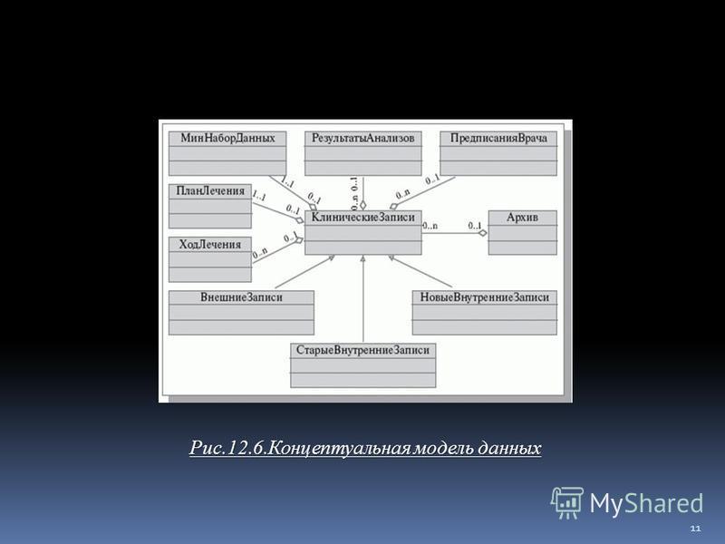 Рис. 12.8. Концептуальная модель данных Рис.12.6. Концептуальная модель данных Рис. 12.8. Концептуальная модель данных 11