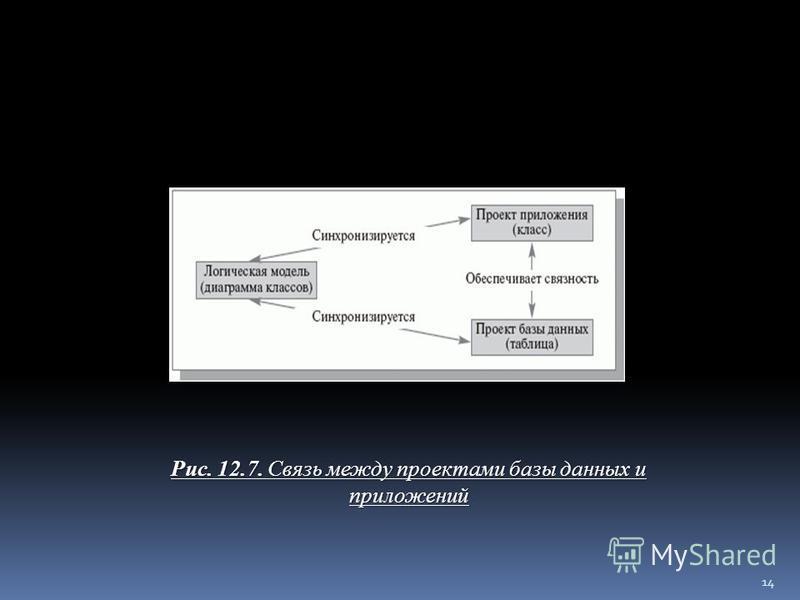 Рис. 12.12. Связь между проектами базы данных и приложений Рис. 12.7. Связь между проектами базы данных и приложений 14