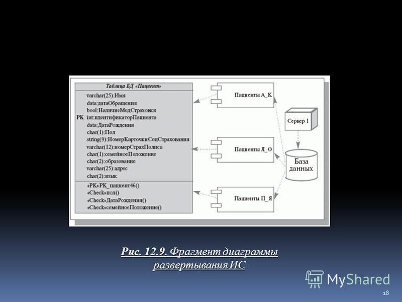 Рис. 12.9. Фрагмент диаграммы развертывания ИС 18