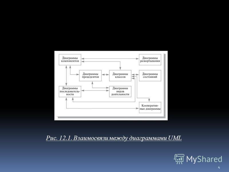 Рис. 12.1. Взаимосвязи между диаграммами UML 4