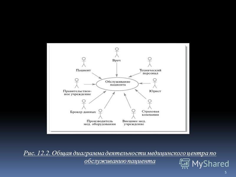 Рис. 12.2. Общая диаграмма деятельности медицинского центра по обслуживанию пациента 5