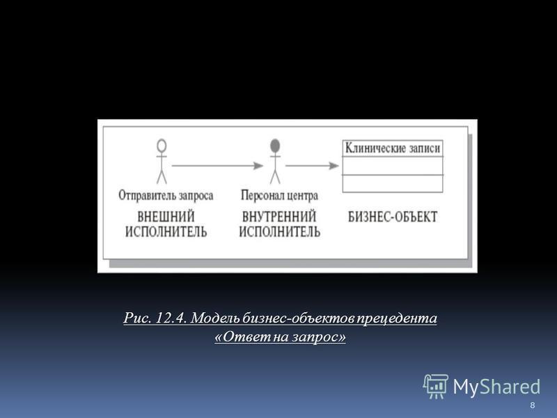 Рис. 12.4. Модель бизнес-объектов прецедента «Ответ на запрос» Модель бизнес-объектов прецедента «Ответ на запрос» 8