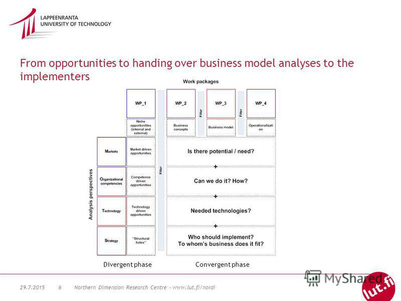 29.7.2015Northern Dimension Research Centre - www.lut.fi/nordi6 From opportunities to handing over business model analyses to the implementers Divergent phaseConvergent phase