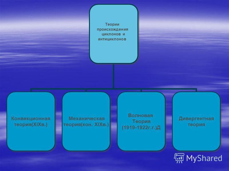 Теории происхождения циклонов и антициклонов Конвекционная теория(XIXв.) Механическая теория(кон. XIXв.) Волновая Теория (1919-1922 г.г.)Д Дивергентная теория