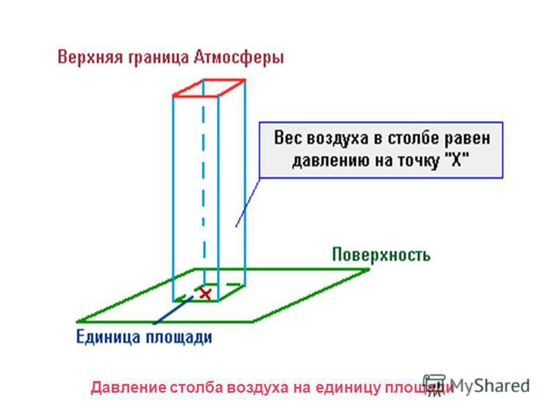 Давление столба воздуха на единицу площади