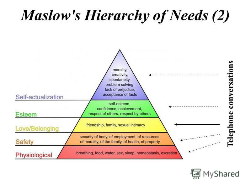 maslows hierarchy of need essay