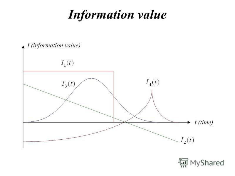 Information value