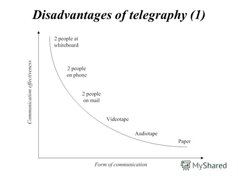 Disadvantages of telegraphy (1)