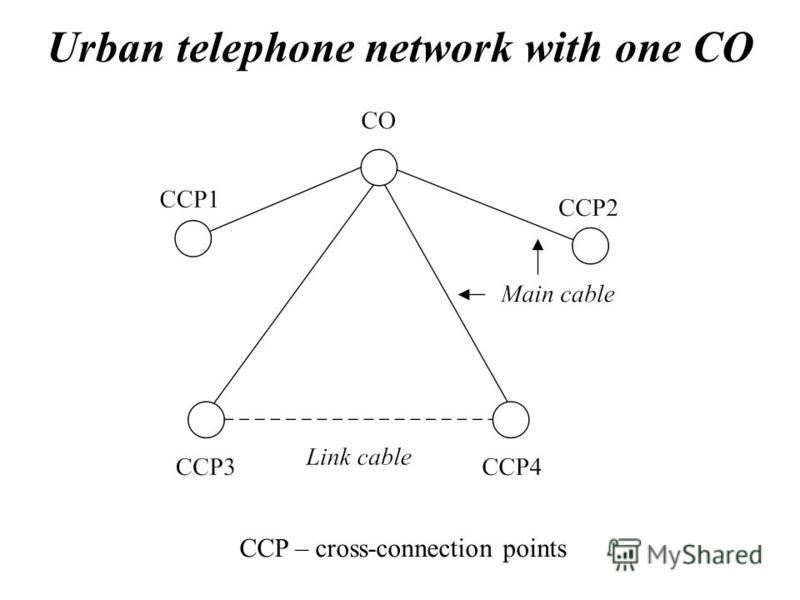 Urban telephone network with one CO CCP – cross-connection points