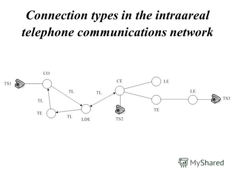 Connection types in the intraareal telephone communications network