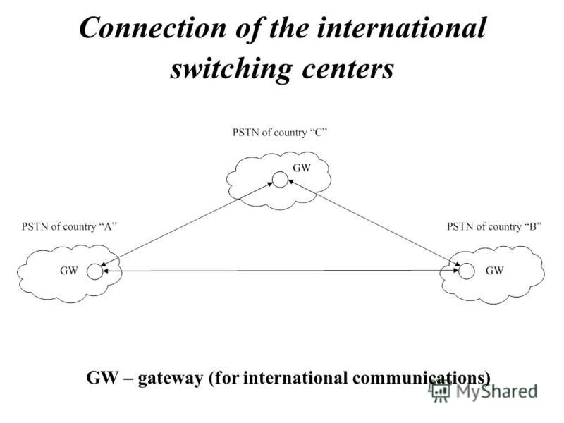 Connection of the international switching centers GW – gateway (for international communications)