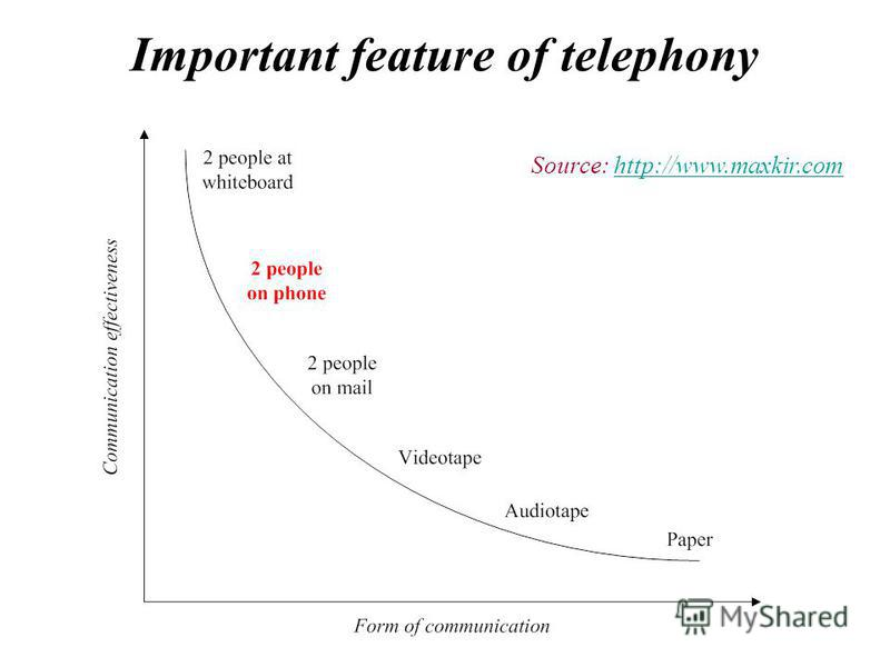 Important feature of telephony Source: http://www.maxkir.comhttp://www.maxkir.com