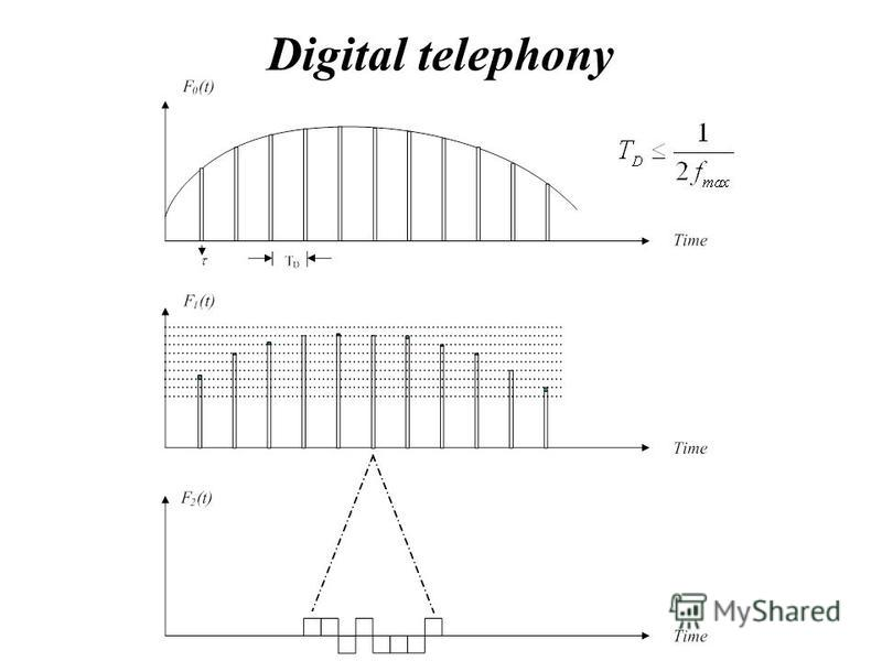 Digital telephony
