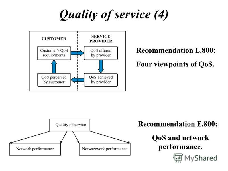 Quality of service (4) Recommendation E.800: Four viewpoints of QoS. Recommendation E.800: QoS and network performance.