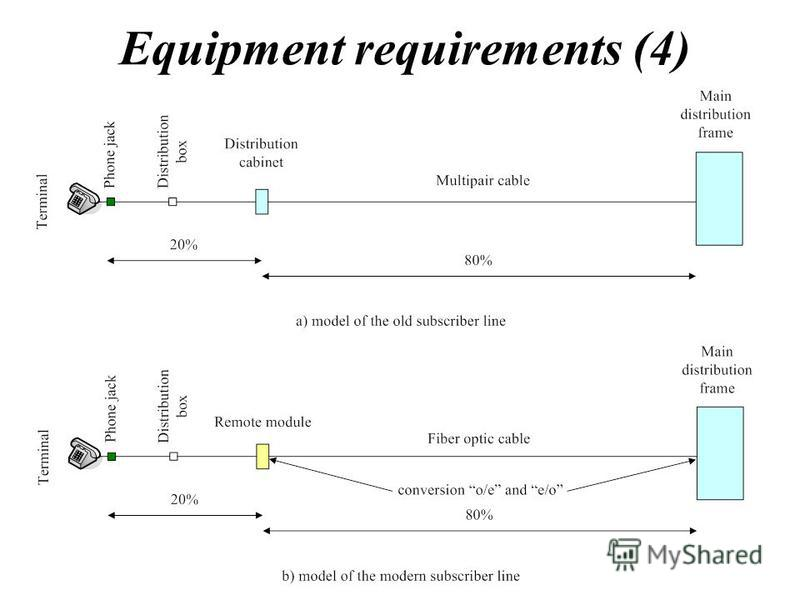 Equipment requirements (4)