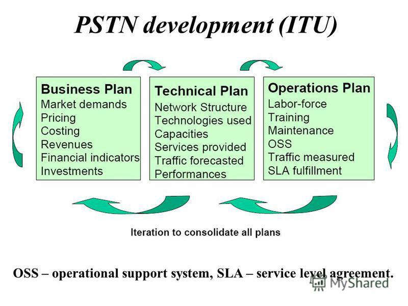 PSTN development (ITU) OSS – operational support system, SLA – service level agreement.
