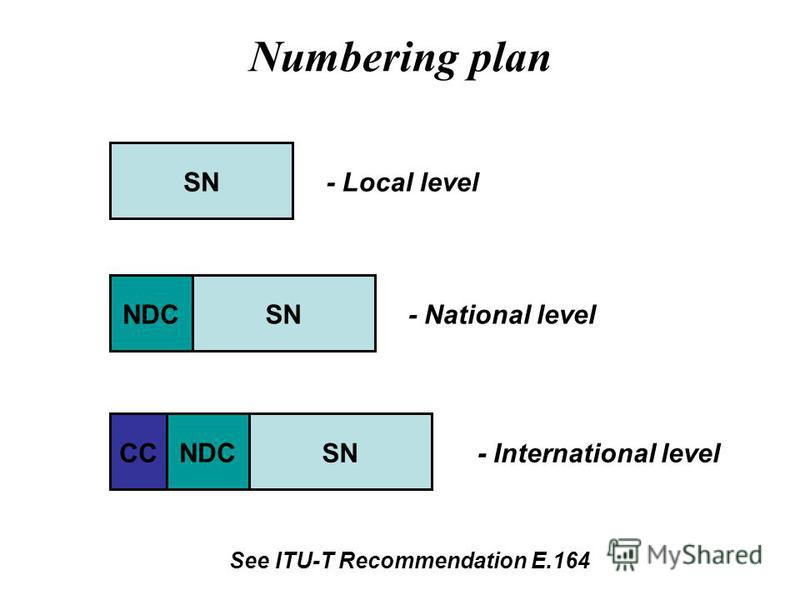 Numbering plan SN NDCSN NDC CC See ITU-T Recommendation E.164 - Local level - National level - International level