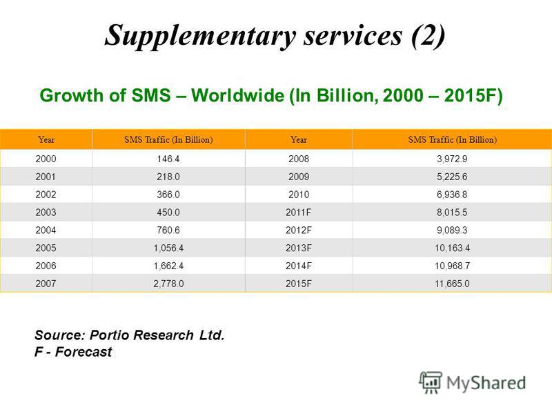 Supplementary services (2) Growth of SMS – Worldwide (In Billion, 2000 – 2015F) YearSMS Traffic (In Billion)YearSMS Traffic (In Billion) 2000146.420083,972.9 2001218.020095,225.6 2002366.020106,936.8 2003450.02011F8,015.5 2004760.62012F9,089.3 20051,