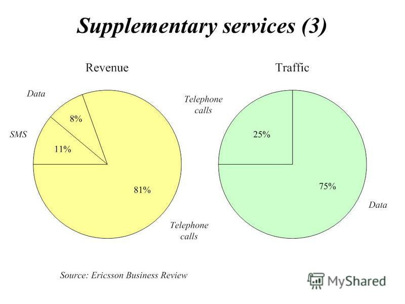 Supplementary services (3)