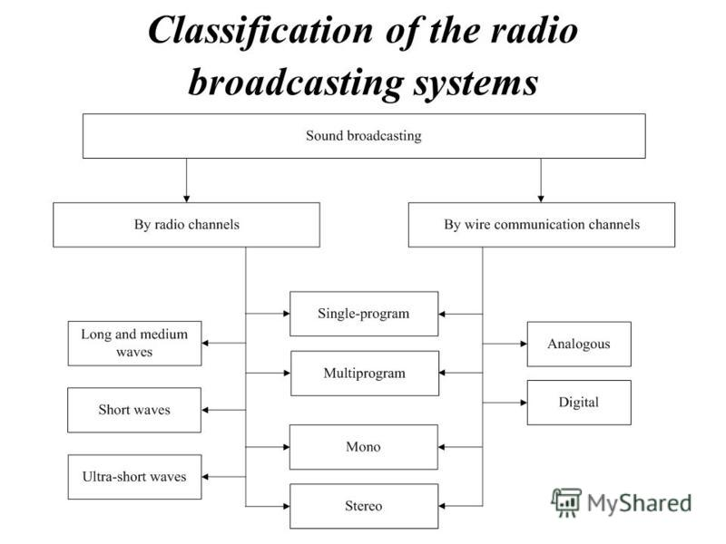 Classification of the radio broadcasting systems