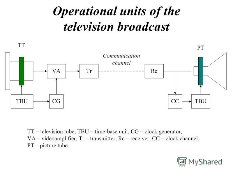 Operational units of the television broadcast