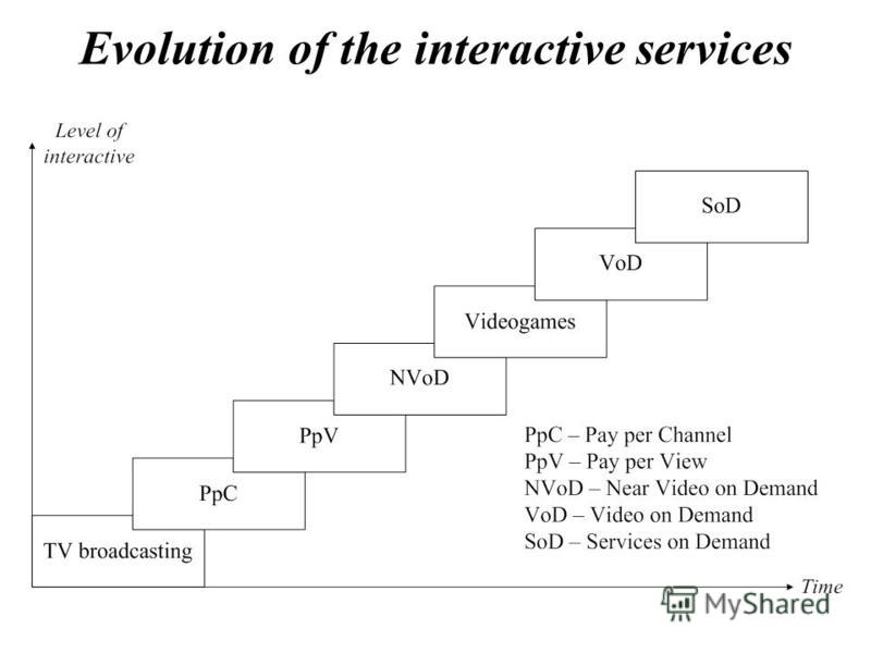 Evolution of the interactive services