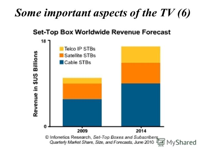 Some important aspects of the TV (6)
