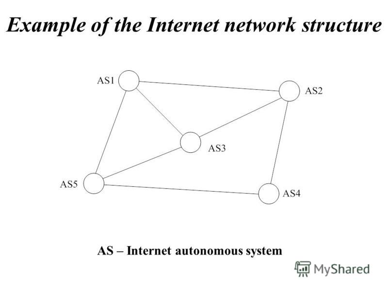 Example of the Internet network structure AS – Internet autonomous system