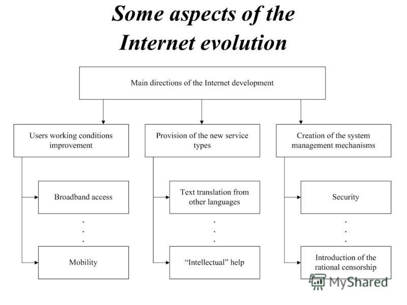 Some aspects of the Internet evolution