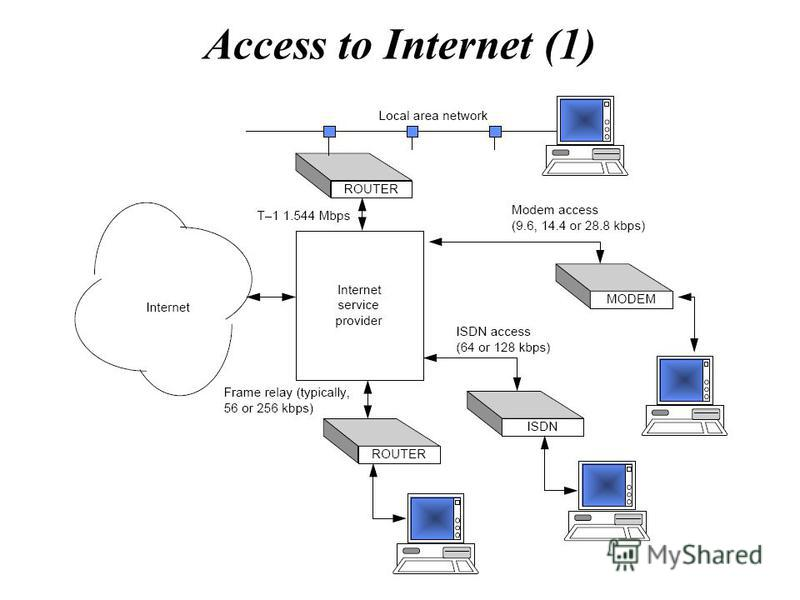 Access to Internet (1)
