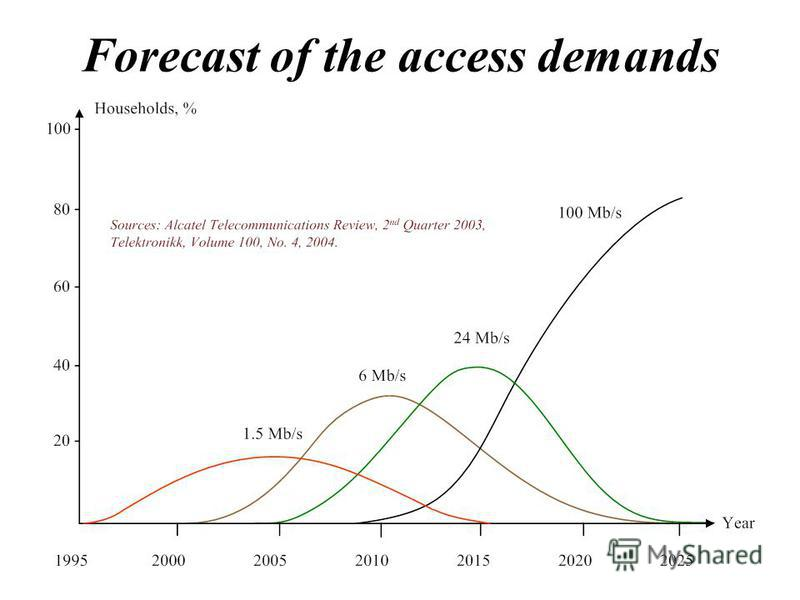 Forecast of the access demands