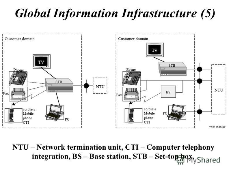 Global Information Infrastructure (5) NTU – Network termination unit, CTI – Computer telephony integration, BS – Base station, STB – Set-top box.
