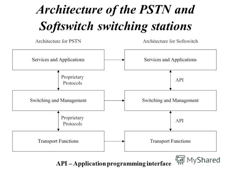 Architecture of the PSTN and Softswitch switching stations API – Application programming interface