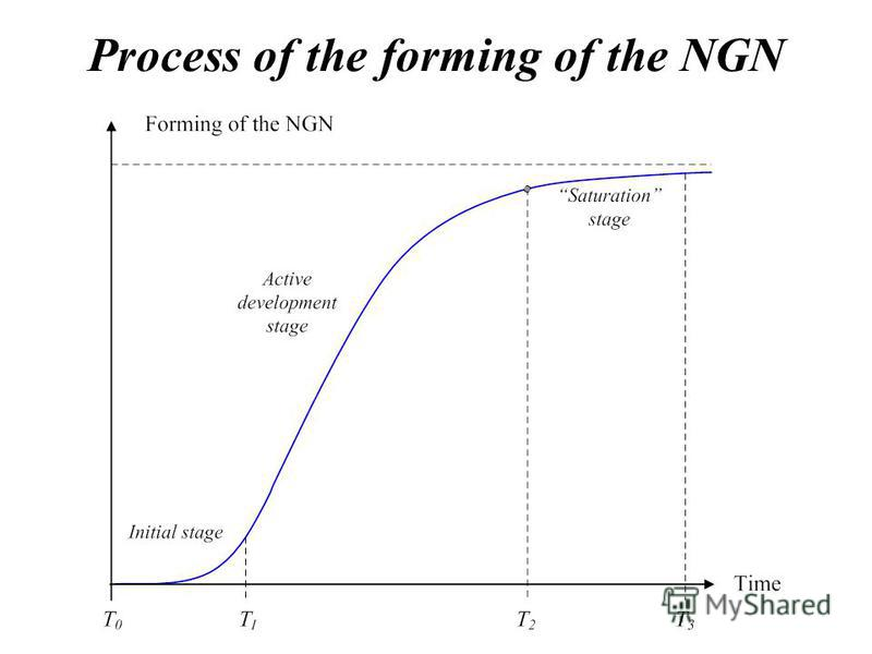 Process of the forming of the NGN