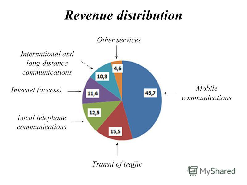 Revenue distribution