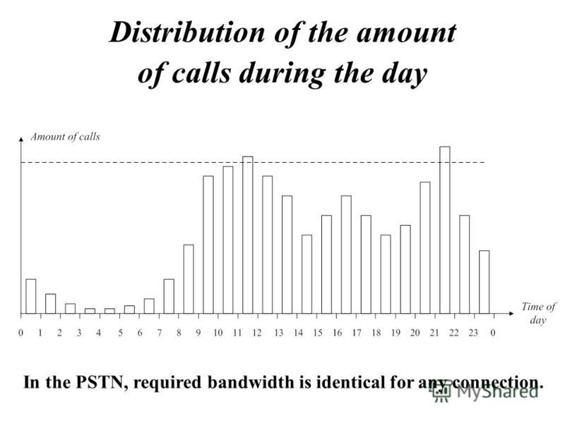 Distribution of the amount of calls during the day In the PSTN, required bandwidth is identical for any connection.