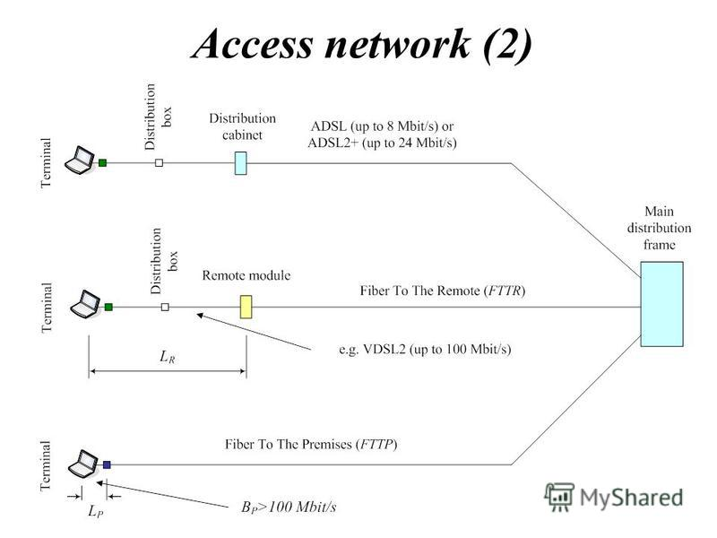 Access network (2)