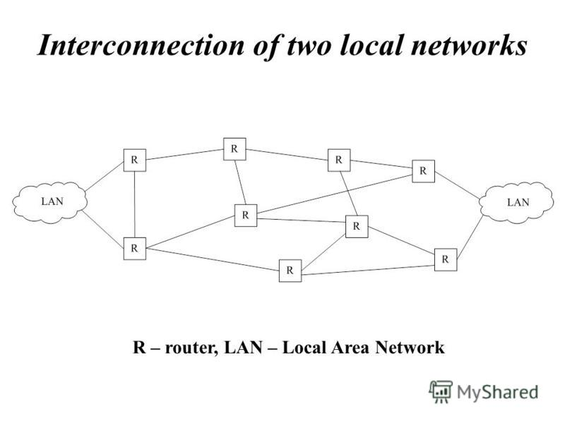 Interconnection of two local networks R – router, LAN – Local Area Network