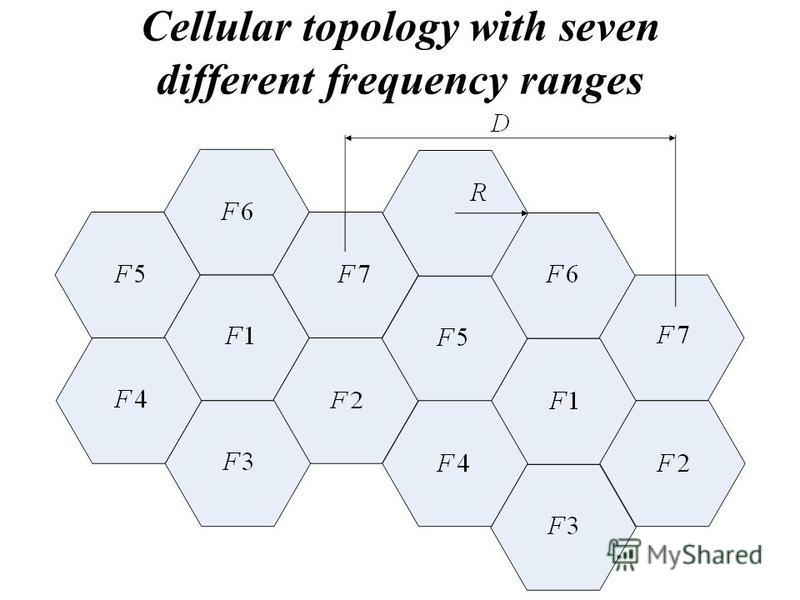 Cellular topology with seven different frequency ranges