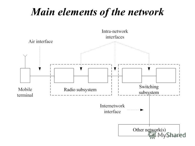 Main elements of the network