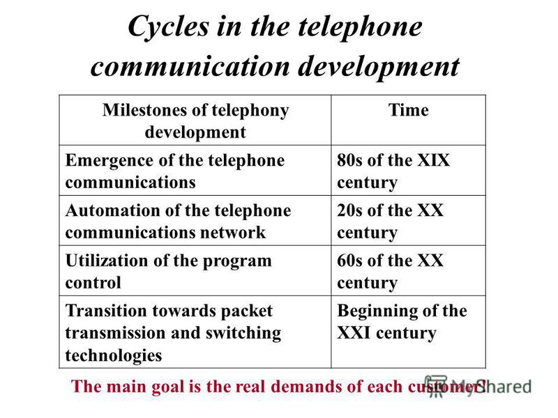 Cycles in the telephone communication development Milestones of telephony development Time Emergence of the telephone communications 80s of the XIX century Automation of the telephone communications network 20s of the XX century Utilization of the pr