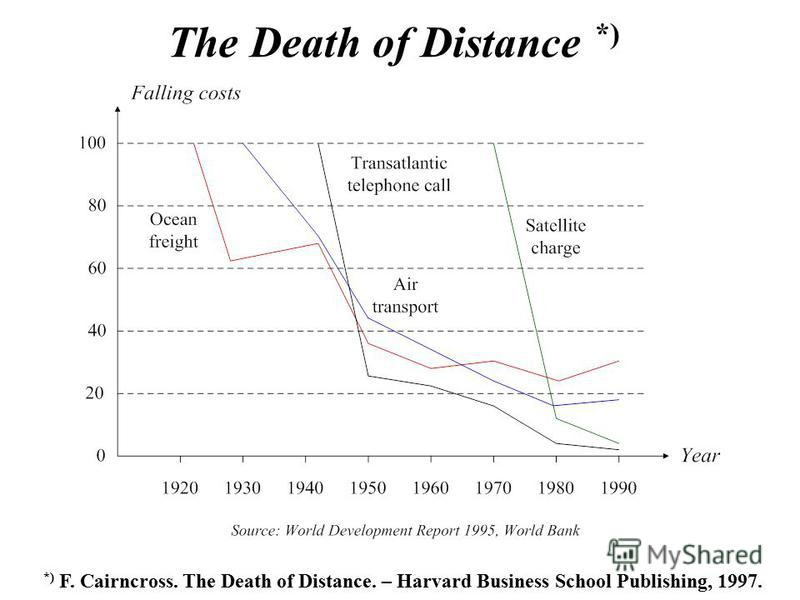 The Death of Distance *) *) F. Cairncross. The Death of Distance. – Harvard Business School Publishing, 1997.