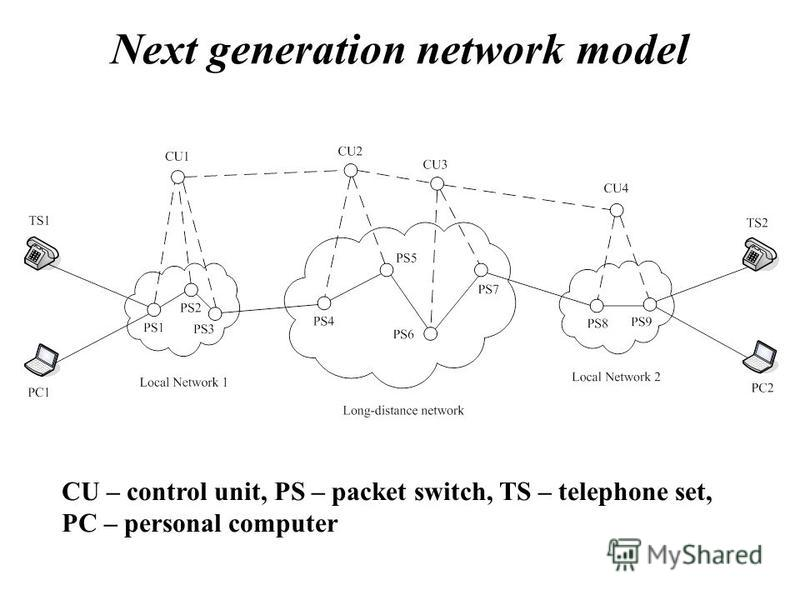 Next generation network model CU – control unit, PS – packet switch, TS – telephone set, PC – personal computer